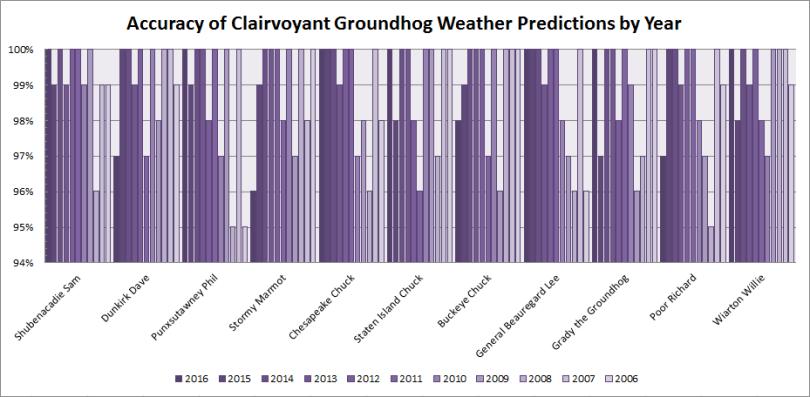 groundhog-chart